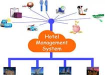 Online Hostel Management System Readymade Project in ASP.NET and PHP for B.Tech, MCA, BCA in Lucknow